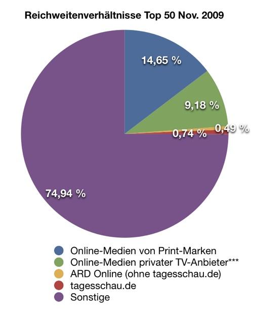 Visit-Anteile privater und öffentlich-rechtlicher Internet-Angebote im Vergleich