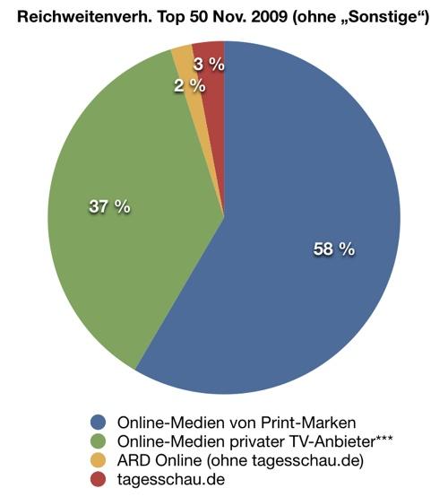 Visit-Anteile nach Medienkategorien (Nov. 2009)